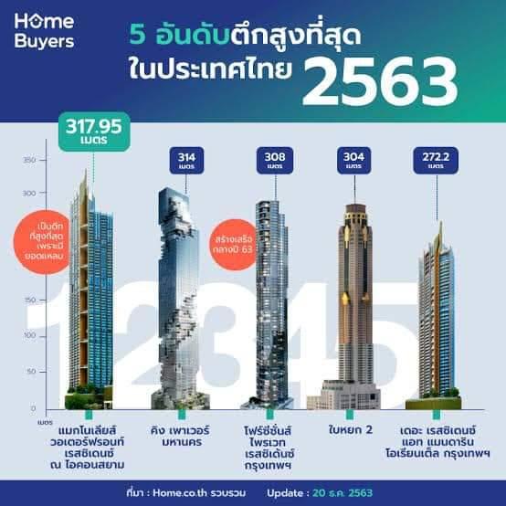 """วันที่ 3 กันยายน เป็น""""วันตึกสูงระฟ้า """" (Skyscraper Day)"""